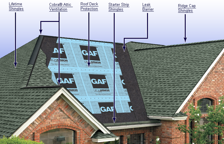 GAF Shingle Systems